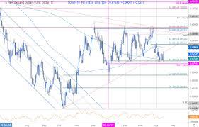 Us Dollar Vs New Zealand Dollar Chart Dailyfx Blog Kiwi Price Outlook New Zealand Dollar