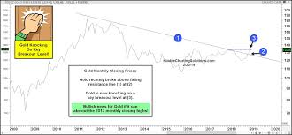 Gold Is Knocking On A Key Breakout Level See It Market