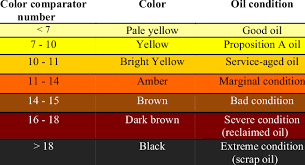 Astm Color Chart Oil Condition Based On Color Comparisons Download Table