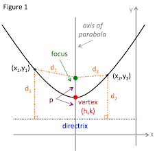equation of a parabola calculator with vertex and directrix