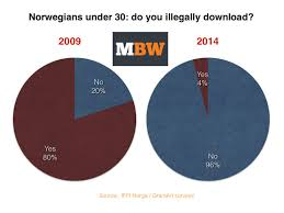 has figured out how to solve the problem of music piracy music survey