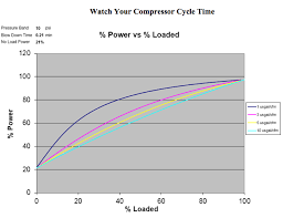 Compressor Comparison Chart Why Should You Watch Your Compressor Cycle Time