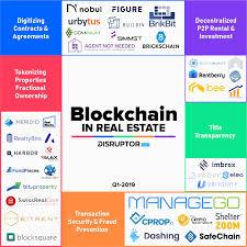 37 Startups Using Blockchain To Transform Real Estate