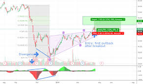 Aig Stock Price And Chart Nyse Aig Tradingview