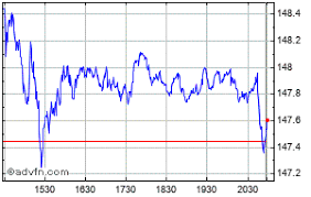 Disney Share Price Chart Walt Disney Share Price Dis Stock Quote Charts Trade