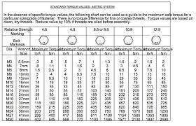 16 Unique Metric Bolt Torque Specifications Chart