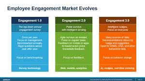 employee engagement 1 0 annual engagement or climate survey