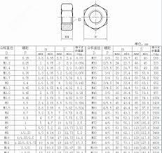 Allen Bolt Metric Online Charts Collection