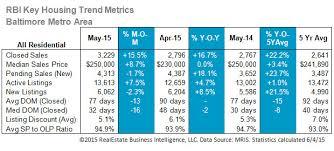 Rbi Smart Charts Rbi Smartcharts