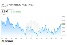 Us Treasury Yields Rise Following Feds Inflation Comments
