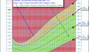 Baby Bmi Chart Child Bmi Chart Easybusinessfinance Net