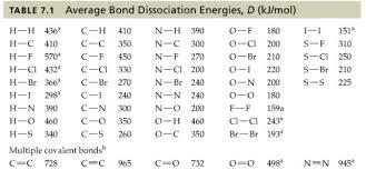 Use The Bond Dissociation Energies Table 7 Clutch Prep