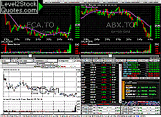 Level2stockquotes Com Real Time Us Stock Quotes Tsx Stock
