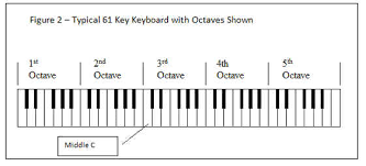 61 Key Keyboard Note Chart How To Play Simple Chords On Keyboard And Guitar Guitar Noise