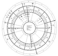 Astrological Predictive Techniques Progressions 1