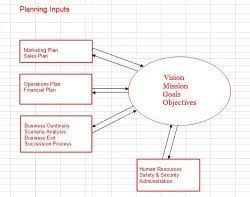 Small Business Plan: Definition Of A Business Plan