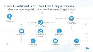 Why Do Nonprofits Need Marketing Automation Salesforce Org