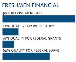 Scholarships And Financial Aid University Of Arizona