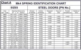 garage door torsion spring conversion chart undhimmi com pertaining to plan 0
