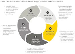 what is a business model ey vital signs reshaping biopharmaceutical business models ey