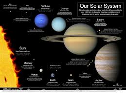 Small Picture Our Solar System A poster and index of best available planet images