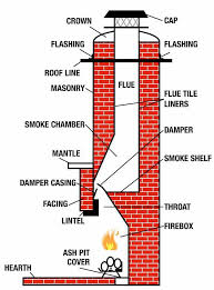 fireplace chimney design. fireplace chimney : plan of with chimney. design