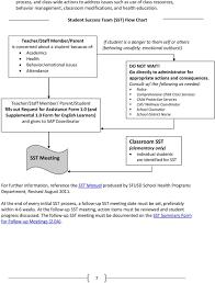 Sst Process Flow Chart Special Education Procedural Handbook Pdf