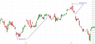 Spinner Chart Spinning Top Candlestick Definition And Example