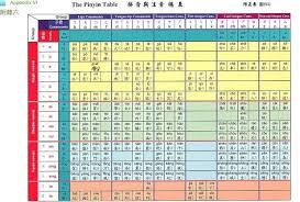 Pinyin Chinese Classes