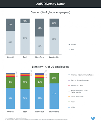 Twitter Wants To Be Slightly More Diverse By 2016 Wired