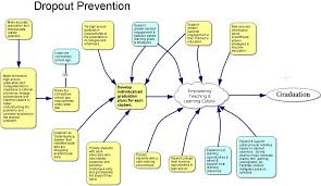 solutions for dropout prevention ¢ worth click to enlarge or click here to pull out as a separate image
