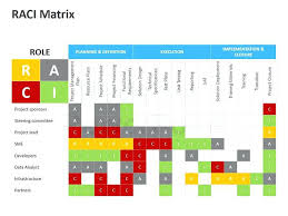 Responsibility Assignment Matrix Template Document Free Project