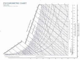 dew point chart how to find the dew point in buildings how to read a psychometric