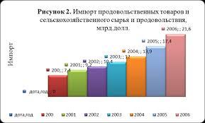 Курсовая работа Агропромышленный комплекс Российской Федерации  Примерно 60% сельскохозяйственной продукции по импорту поставляется странами ЕС США и Канадой где уровень поддержки сельского хозяйства в расчёте на