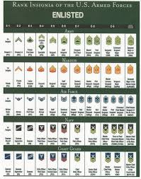 Rank Vs Pay Scale Chart Mt Zion Historical Society