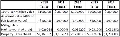 Barrow County Georgia Tax Rates
