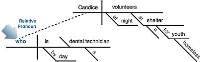 pronouns  interrogative and relative english   grossmont collegein the first sentence   quot a dental technician by day quot  is an appositive phrase renaming  quot candice quot  and would sit side by side   the subject on the diagram