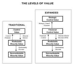 Statutory Fair Value 15 The Control Levels Of Value