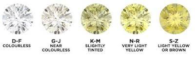 Diamond Types Chart Diamond Guide Diamond Types Cuts And Quality Diamondere