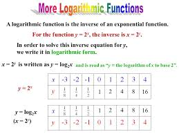 7 more logarithmic functions
