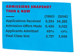 an insider s look at usc college admissions • trojan family magazine admissions