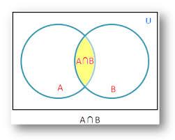 Venn Diagram For Sets Venn Diagram Set Under Fontanacountryinn Com
