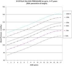 Update Of Chart For Systolic Blood Pressure Sbp Based On