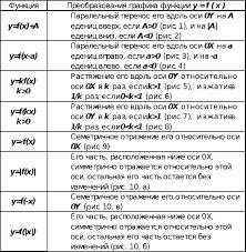 Реферат Построение графика функции различными методами  Таблица №1