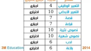 توزيع درجات ورقة امتحان اللغة العربية الصف الثالث الثانوى 2014 3meducation  - YouTube