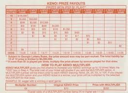 Keno Frequency Chart Calculating The Return Of The Georgia Lottery Keno