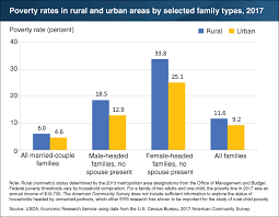 Poverty Chart 2019 Csg Erc Usda Rural Families Headed By Single Adults Have
