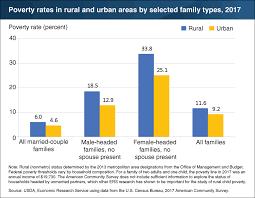 Usda Rural Development Organizational Chart Csg Erc Usda Rural Families Headed By Single Adults Have