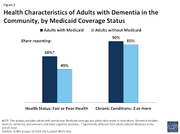 medicaid s role for people dementia the henry j kaiser figure 2 health characteristics of adults dementia in the community by medicaid coverage