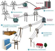grids smart grids and more grids what s coming thoughts of a grids are collections of wires switches transformers substations and related equipment that enables the delivery of electrical energy from a generator to a